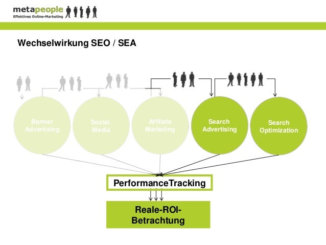 Wechselwirkung SEO / SEA   Banner      Social          Affiliate    Search         Search Advertising   Media          Mar...