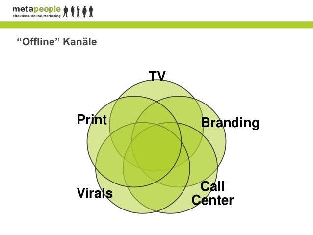 """""""Offline"""" Kanäle                    TV           Print          Branding                          Call           Virals   ..."""