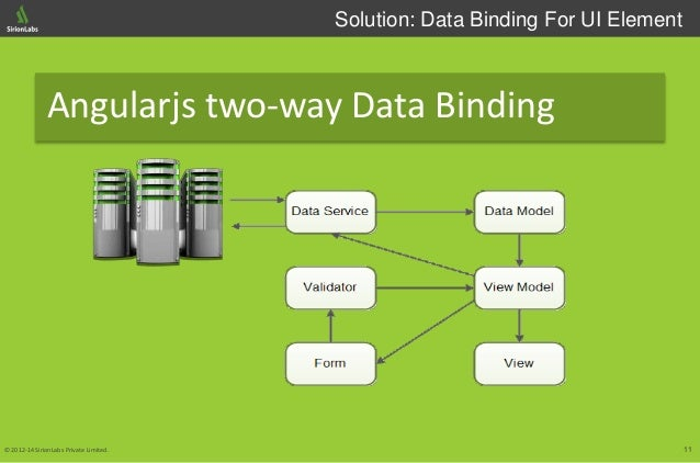11© 2012-14 SirionLabs Private Limited. Solution: Data Binding For UI Element Angularjs two-way Data Binding