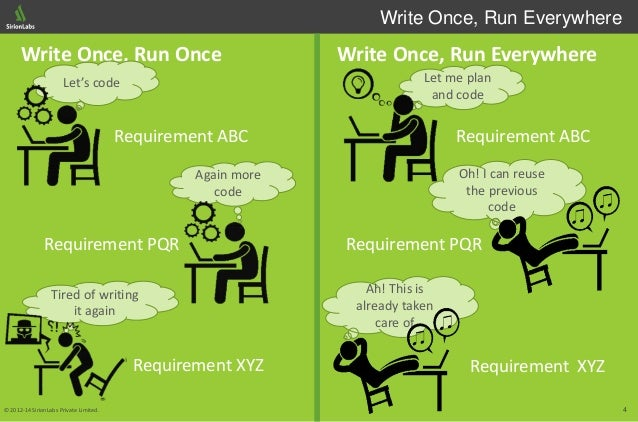 4© 2012-14 SirionLabs Private Limited. Requirement XYZ Requirement PQR Write Once, Run Everywhere Requirement ABC Requirem...