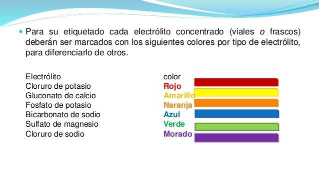  Para su etiquetado cada electrólito concentrado (viales o frascos) deberán ser marcados con los siguientes colores por t...