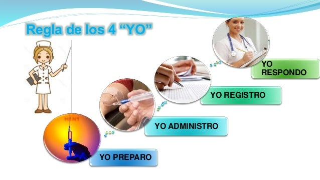 """YO PREPARO YO ADMINISTRO YO REGISTRO YO RESPONDO Regla de los 4 """"YO"""""""