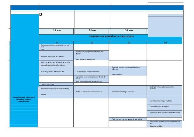 D Metas Curriculares de Português - 1.º Ciclo do Ensino Básico 1.º ano 2.º ano 3.º ano 4.º ano DOMÍNIO DE REFERÊNCIA: ORAL...