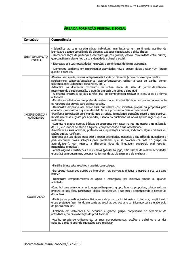 Metas de Aprendizagem para o Pré-Escolar/Maria João Silva Documento de Maria João Silva/ Set.2013 ÁREA DA FORMAÇÃO PESSOAL...