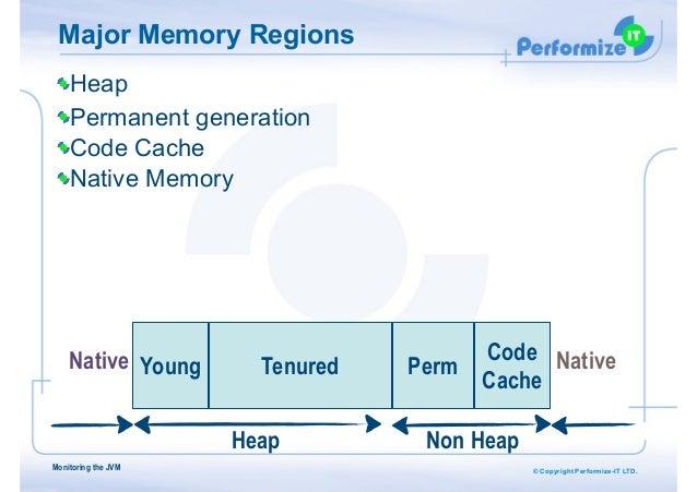 © Copyright Performize-IT LTD. Major Memory Regions Monitoring the JVM Young PermTenured Code Cache Heap Permanent generat...