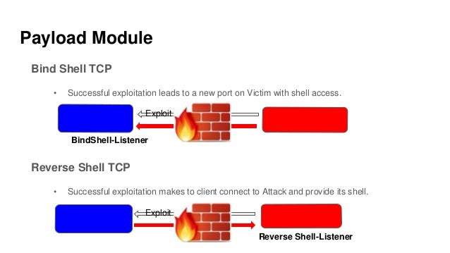 Payload Module Bind Shell TCP • Successful exploitation leads to a new port on Victim with shell access. Reverse Shell TCP...