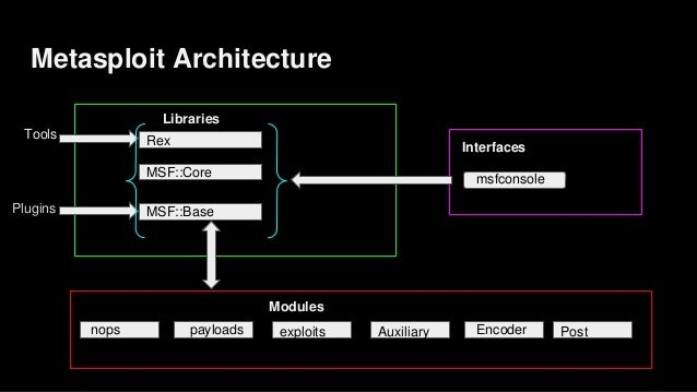 Metasploit Architecture Libraries Interfaces Modules nops payloads exploits Auxiliary Encoder Post msfconsole Rex MSF::Cor...