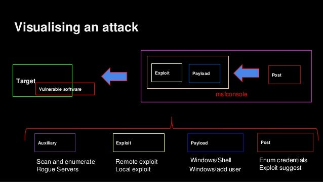 Visualising an attack Target Vulnerable software PayloadExploitAuxiliary Windows/Shell Windows/add user Remote exploit Loc...