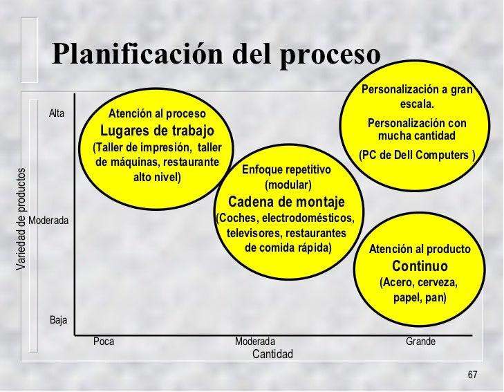 Metas y estrategias de operaciones Proceso de produccion en un restaurante