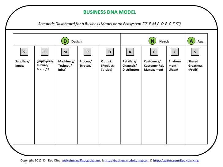 project management trends the dmm model De-escalating it projects: the dmm model  maps to step d organizations must embrace basic project management tools  and techniques, especially those that focus on project planning.
