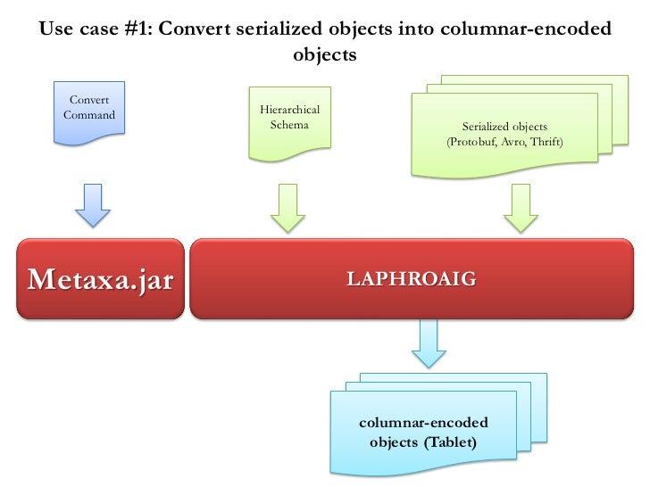 OpenDremel's Metaxa Architecture Slide 3