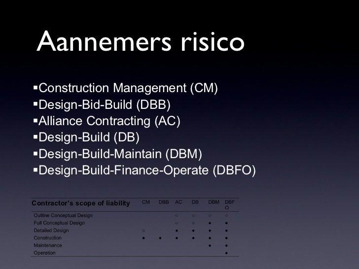 Aannemers risicoConstruction Management (CM)Design-Bid-Build (DBB)Alliance Contracting (AC)Design-Build (DB)Design-Bu...