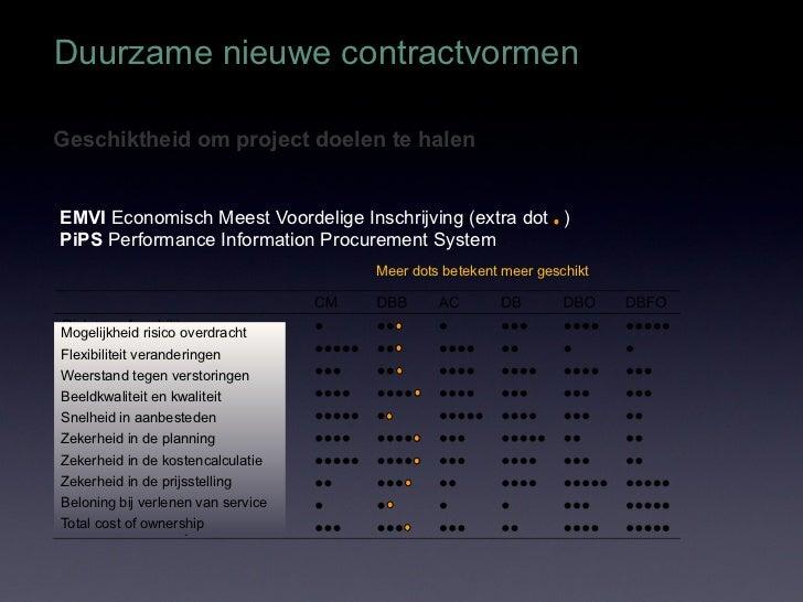 Duurzame nieuwe contractvormenGeschiktheid om project doelen te halenEMVI Economisch Meest Voordelige Inschrijving (extra ...