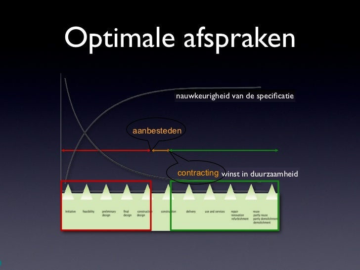 Optimale afspraken                  nauwkeurigheid van de specificatie         aanbesteden                   contracting wi...