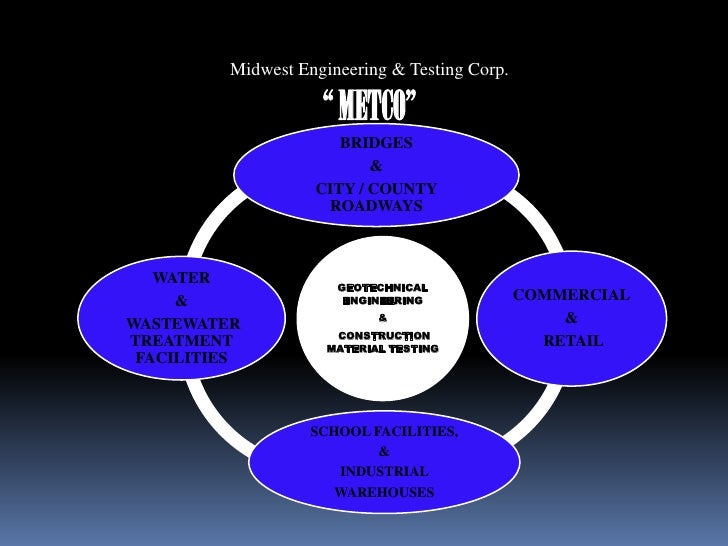 """Midwest Engineering & Testing Corp.<br />"""" METCO""""<br />"""