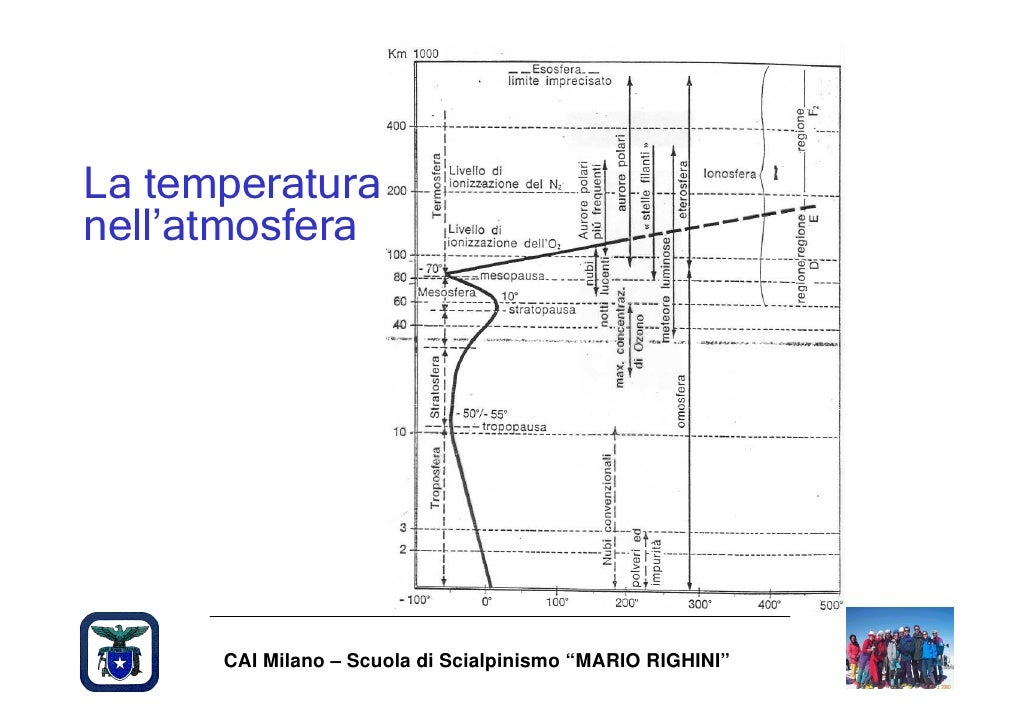 """La temperatura nell'atmosfera           CAI Milano – Scuola di Scialpinismo """"MARIO RIGHINI"""""""