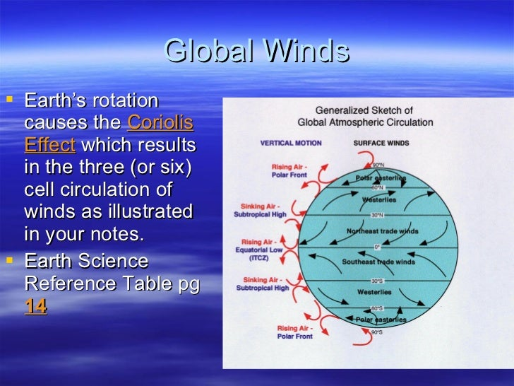 Global Winds <ul><li>Earth's rotation causes the  Coriolis Effect  which results in the three (or six) cell circulation of...