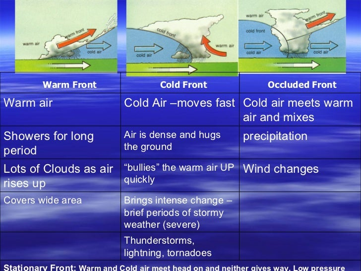 Warm Front  Cold Front  Occluded Front Stationary Front:  Warm and Cold air meet head on and neither gives way. Low pres...