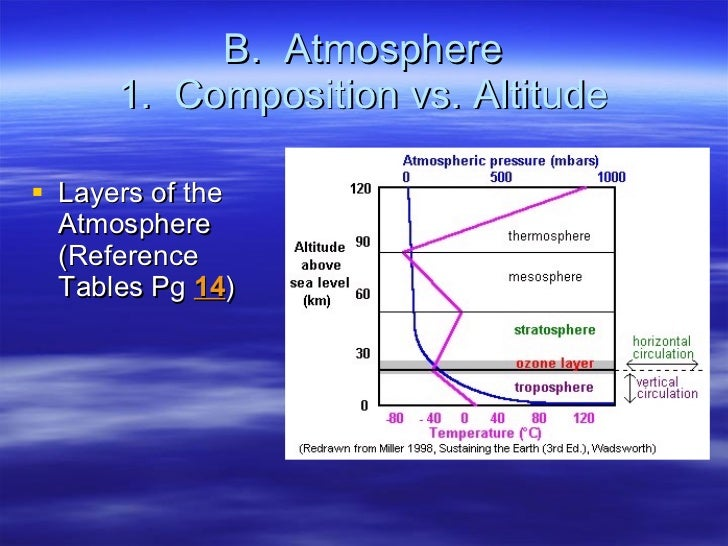 B.  Atmosphere 1.  Composition vs. Altitude <ul><li>Layers of the Atmosphere (Reference Tables Pg  14 ) </li></ul>