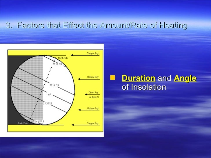 3.  Factors that Effect the Amount/Rate of Heating <ul><li>Duration  and  Angle   of Insolation </li></ul>
