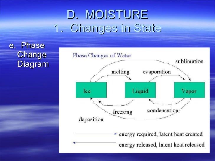 D.  MOISTURE 1.  Changes in State <ul><li>e.  Phase Change Diagram </li></ul>