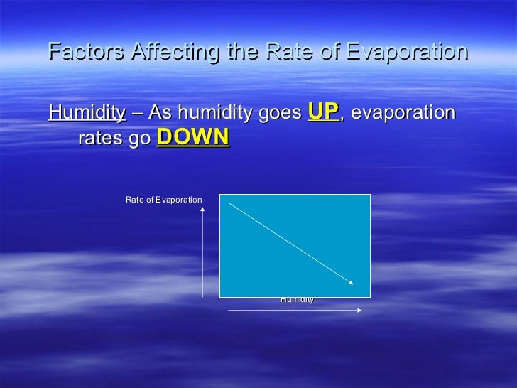Factors Affecting the Rate of Evaporation <ul><ul><li>Humidity  – As humidity   goes   UP ,  evaporation rates   go   DOWN...