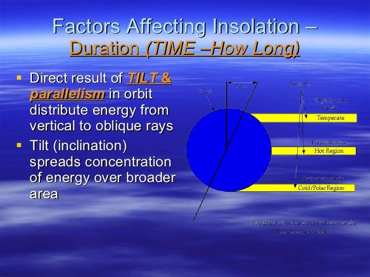 Factors Affecting Insolation –  Duration  (TIME –How Long) <ul><li>Direct result of  TILT  &  parallelism  in orbit distri...