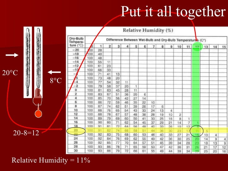 8 °C 20 °C 20-8=12 Put it all together Relative Humidity = 11%
