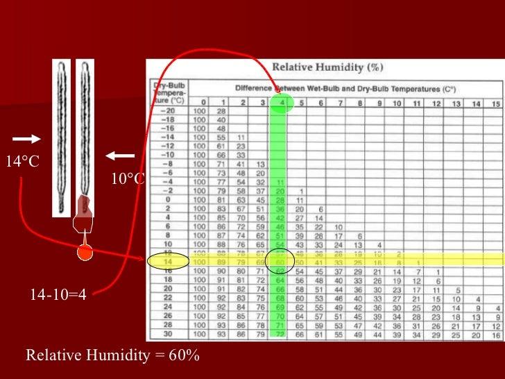 10 °C 14 °C 14-10=4 Relative Humidity = 60%