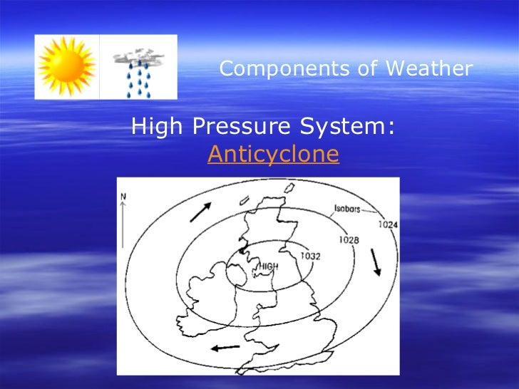 Components of Weather High Pressure System:   Anticyclone