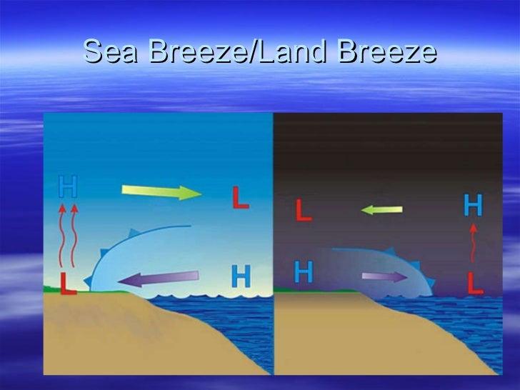 Sea Breeze/Land Breeze