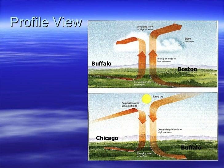 Profile View Buffalo Boston Buffalo Chicago