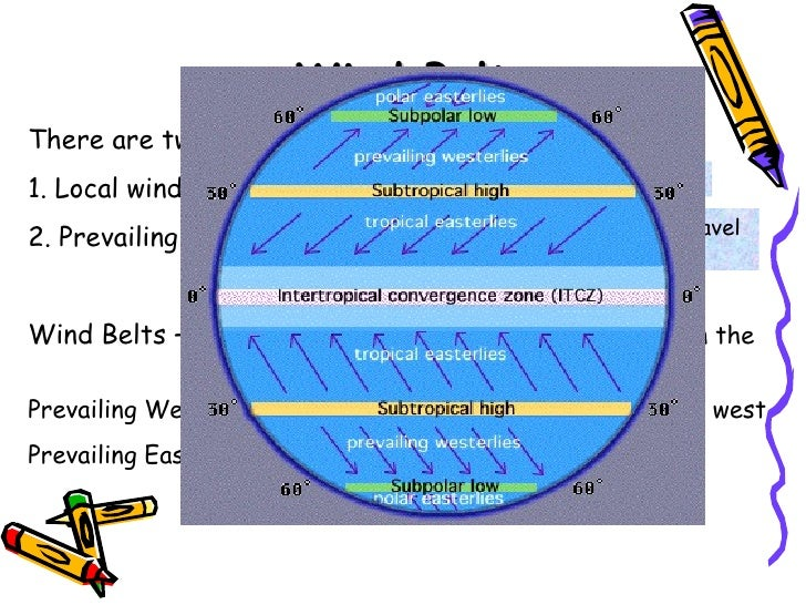 Meteorology a students report a compilation of facts from booksint 33 wind belts publicscrutiny Images