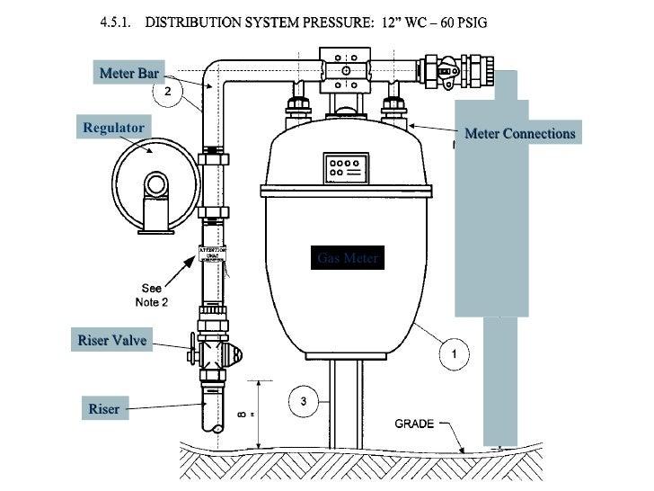 Diagram Of Gas Meter Regulator Auto Electrical Wiring Diagram