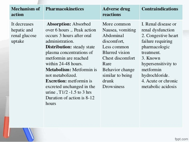 Drugs that react with metformin