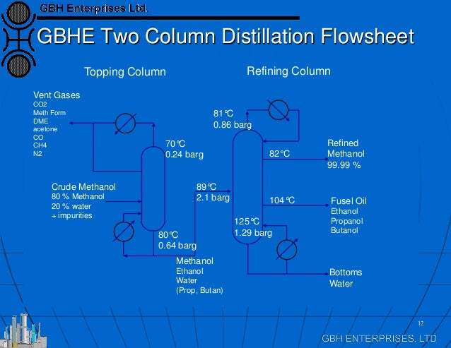 distillation of methanol and water Answer to distillation of methanol and water mixture experiment please help me with rest of the information i did the graphs and.