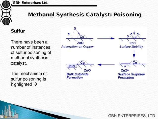 Methanol Synthesis Loop Troubleshooting