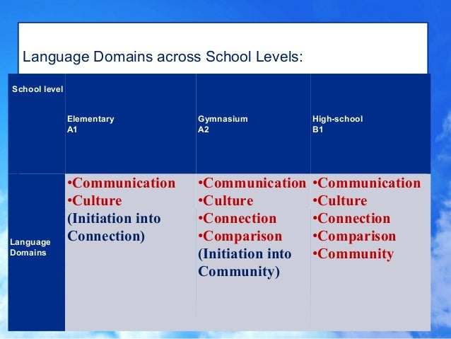 12 domains of culture on language and communication Is the domain of sociolinguistics language documentation combines anthropological inquiry (into the history and culture of language) linguistics: an introduction to language and communication cambridge, ma: the mit press.