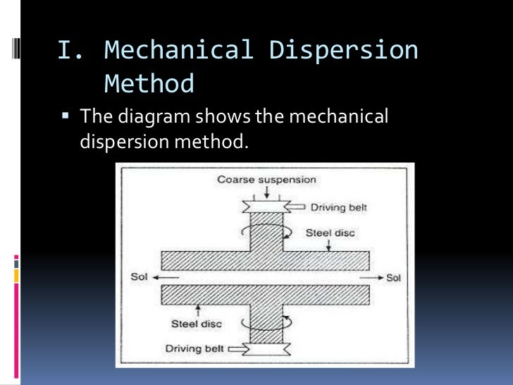 Methdos Of Preparation Colloids