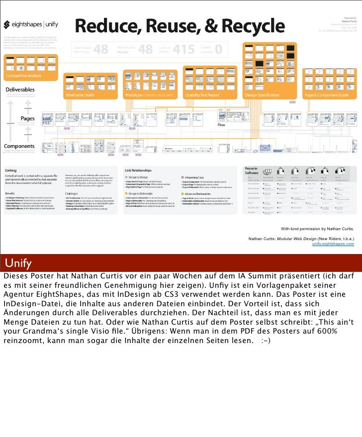 Modular Web Design Nathan Curtis