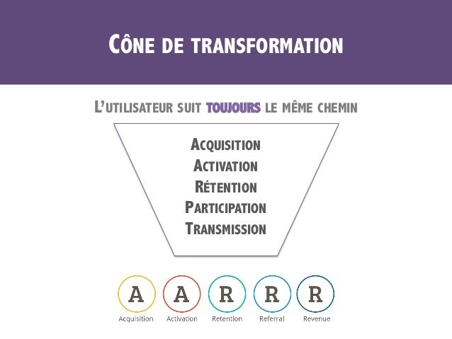 CÔNE DE TRANSFORMATION L'UTILISATEUR SUIT TOUJOURS LE MÊME CHEMIN ACQUISITION ACTIVATION RÉTENTION PARTICIPATION TRANSMISS...