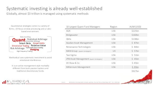 Methodical Investment Management