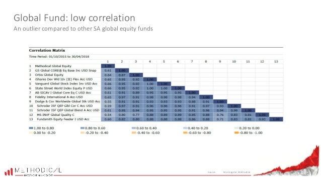 Methodical Investment Management