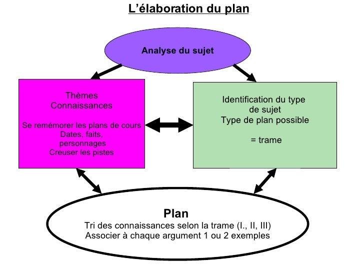 plan dissertation philo gratuit