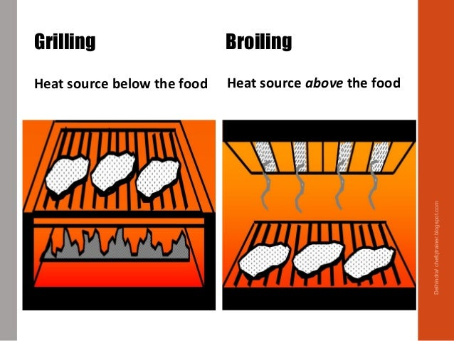 Heat source above the foodHeat source below the food Grilling Broiling Delhindra/chefqtrainer.blogspot.com