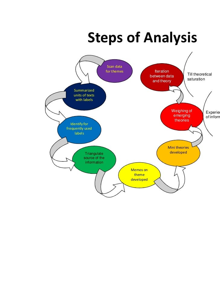 Data analysis methods used in quantitative