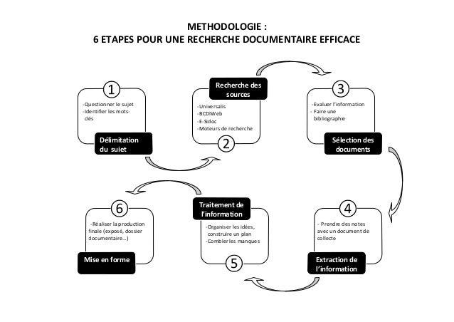 METHODOLOGIE : 6 ETAPES POUR UNE RECHERCHE DOCUMENTAIRE EFFICACE  ① - Questionner le sujet - Identifier les motsclés  Déli...