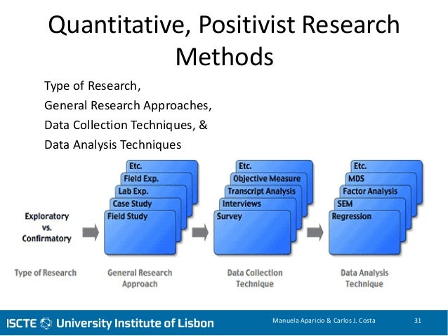 positivist research approach 36 videos play all research videos nursekillam nominal, ordinal, interval and ratio data: how to remember the differences - duration: 11:04 nursekillam 312,554 views.