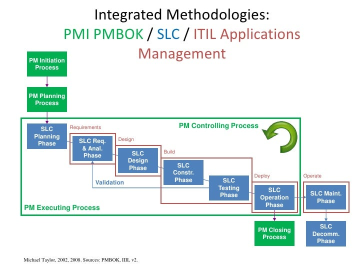 the pmbok guide essay Pmbok® is short for project management body of knowledge, which describes project management practices that are common to 'most projects, most of the time.