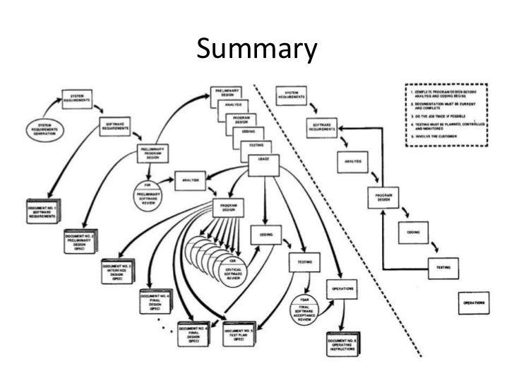 Software Engineering Methodologies